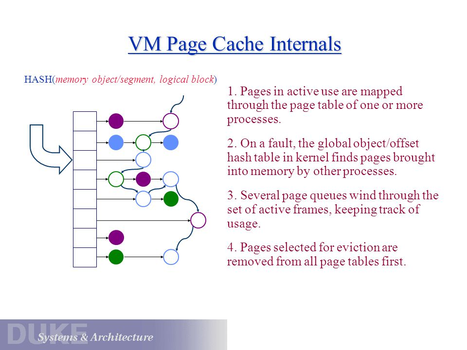 VM Page Cache Internals HASH(memory object/segment, logical block) 1.
