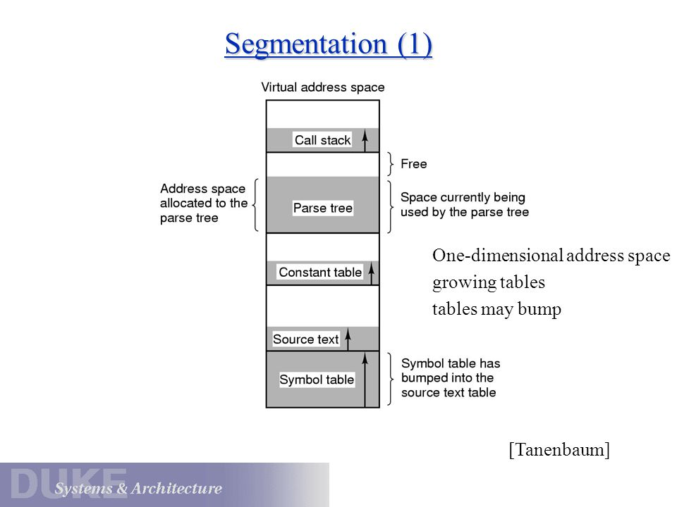 Segmentation (1) One-dimensional address space growing tables tables may bump [Tanenbaum]