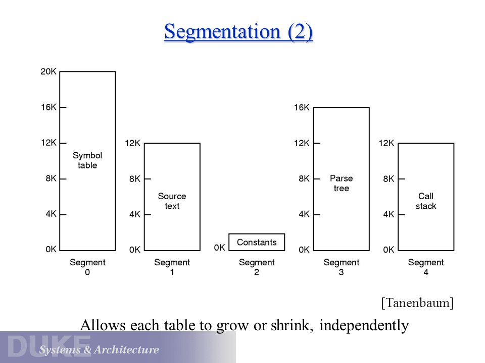 Segmentation (2) Allows each table to grow or shrink, independently [Tanenbaum]