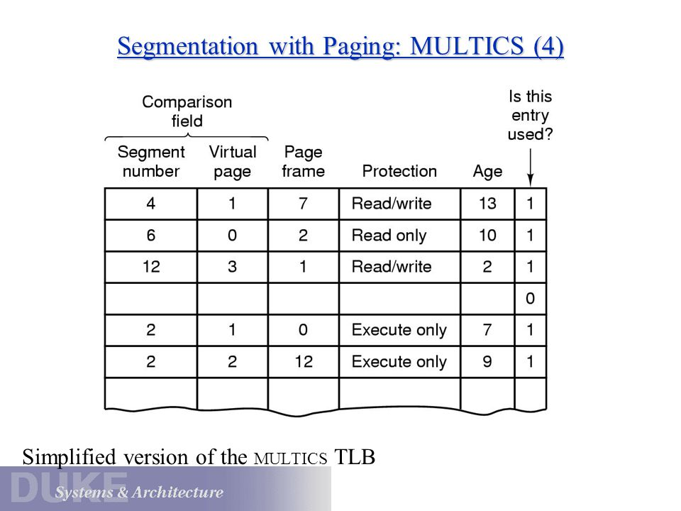 Segmentation with Paging: MULTICS (4) Simplified version of the MULTICS TLB