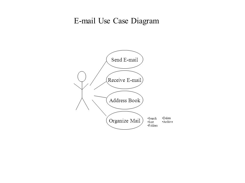 E-mail Use Case Diagram Send E-mail Receive E-mail Address Book Organize Mail Search Sort Folders Delete Archive