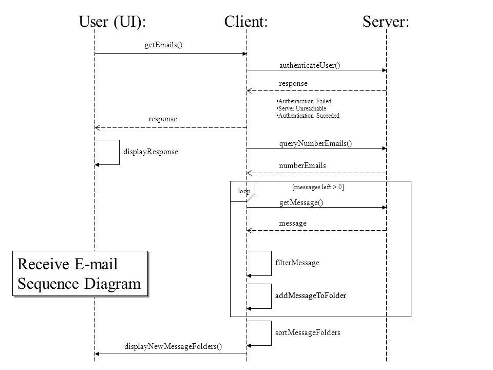 User IM:Server:Buddy IM: statusChange() ack changeBuddyStatus() AWAY INACTIVE AVAILABLE buddyStatusChange() ack Buddy Status Change Sequence Diagram Lassiez-Faire Approach Buddy Status Change Sequence Diagram Lassiez-Faire Approach