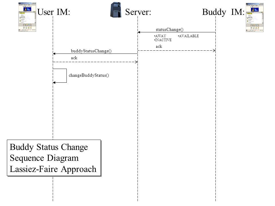 User IM:Server:Buddy IM: statusChange() ack changeBuddyStatus() AWAY INACTIVE AVAILABLE checkBuddyStatus() changedBuddies() findBuddiesForUser() determineChangedBuddies() loop [buddies left > 0] loop par Buddy Status Change Sequence Diagram Polling Approach Buddy Status Change Sequence Diagram Polling Approach NOTES: Add timing requirements to server messages check.