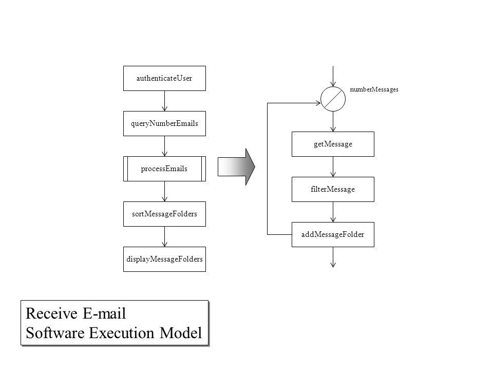 queryNumberEmails processEmails authenticateUser sortMessageFolders displayMessageFolders getMessage filterMessage addMessageFolder numberMessages Receive E-mail Software Execution Model Receive E-mail Software Execution Model