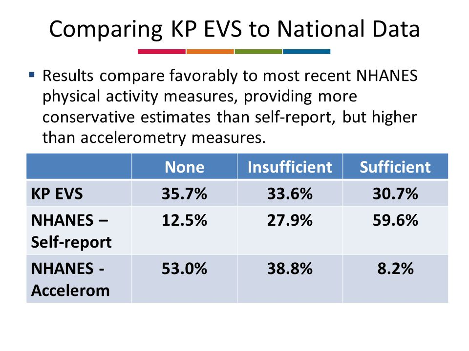 Comparing KP EVS to National Data NoneInsufficientSufficient KP EVS35.7%33.6%30.7% NHANES – Self-report 12.5%27.9%59.6% NHANES - Accelerom 53.0%38.8%8.2%  Results compare favorably to most recent NHANES physical activity measures, providing more conservative estimates than self-report, but higher than accelerometry measures.