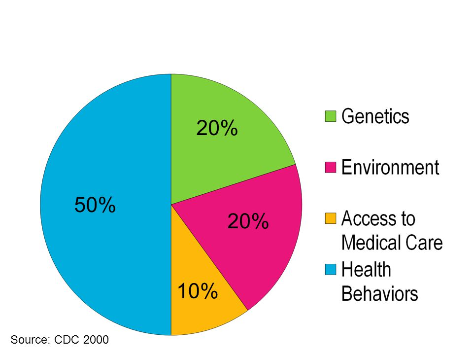 10% 20% 50% Contributors to Overall Health Status; The Power of Health Behaviors Source: CDC 2000
