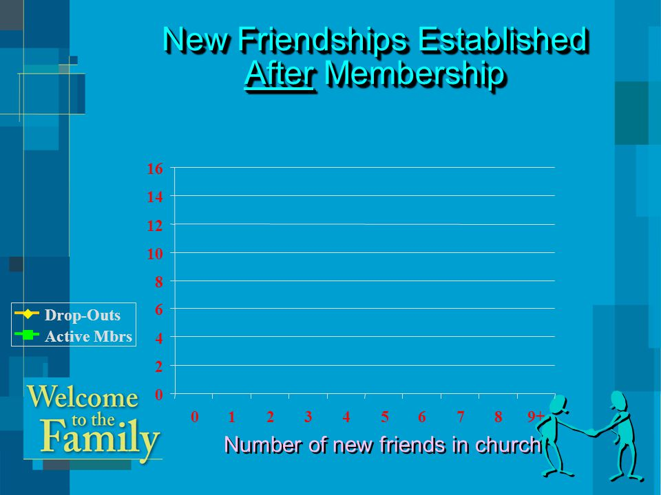 Drop-Outs Active Mbrs 0 2 4 6 8 10 12 14 16 0123456789+ Number of new friends in church New Friendships Established After Membership