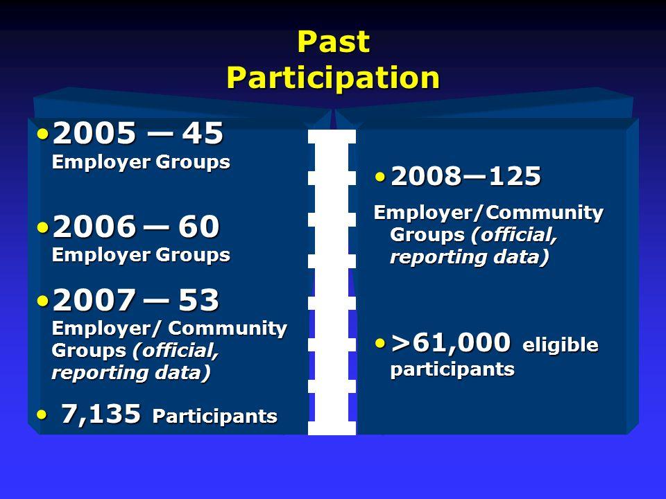 2005 — 45 Employer Groups2005 — 45 Employer Groups 2006 — 60 Employer Groups2006 — 60 Employer Groups 2007 — 53 Employer/ Community Groups (official, reporting data)2007 — 53 Employer/ Community Groups (official, reporting data) 7,135 Participants 7,135 Participants Past Participation 2008—1252008—125 Employer/Community Groups (official, reporting data) >61,000 eligible participants>61,000 eligible participants
