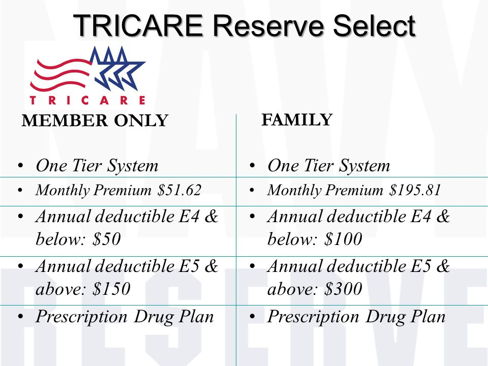 TRICARE Reserve Select One Tier System Monthly Premium $51.62 Annual deductible E4 & below: $50 Annual deductible E5 & above: $150 Prescription Drug Plan MEMBER ONLY One Tier System Monthly Premium $195.81 Annual deductible E4 & below: $100 Annual deductible E5 & above: $300 Prescription Drug Plan FAMILY