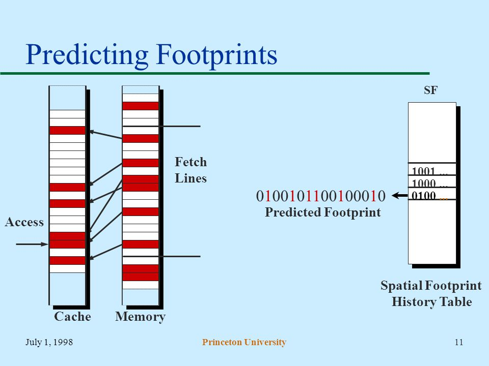 July 1, 1998Princeton University11 Predicting Footprints Spatial Footprint History Table Memory Cache Fetch Lines Predicted Footprint SF 0100...