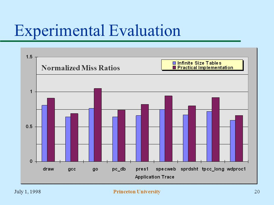 July 1, 1998Princeton University20 Experimental Evaluation Normalized Miss Ratios