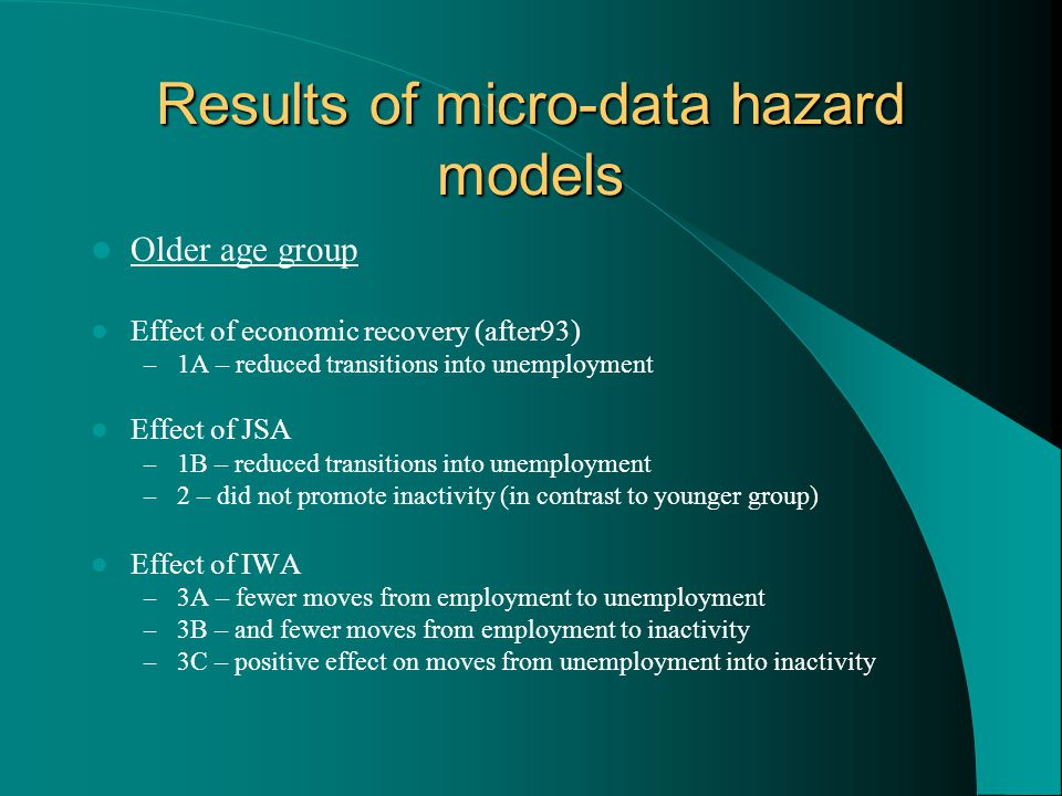 Results of micro-data hazard models Older age group Effect of economic recovery (after93) – 1A – reduced transitions into unemployment Effect of JSA – 1B – reduced transitions into unemployment – 2 – did not promote inactivity (in contrast to younger group) Effect of IWA – 3A – fewer moves from employment to unemployment – 3B – and fewer moves from employment to inactivity – 3C – positive effect on moves from unemployment into inactivity