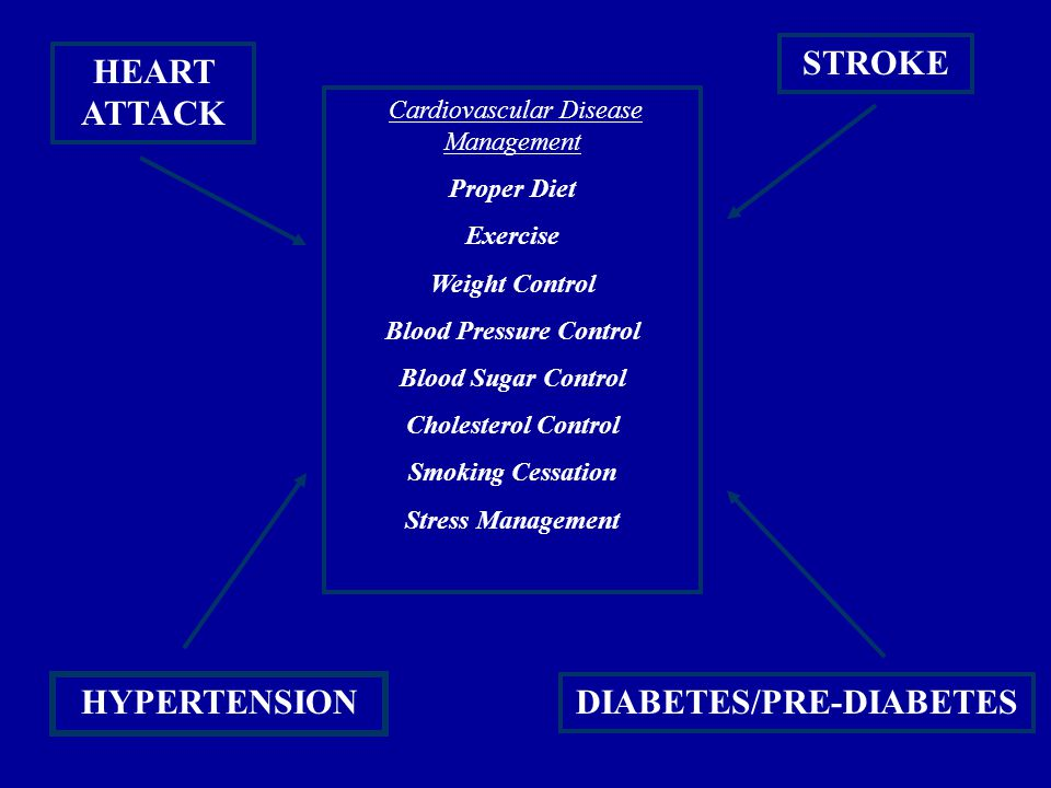 STROKE HEART ATTACK HYPERTENSION DIABETES/PRE-DIABETES Cardiovascular Disease Management Proper Diet Exercise Weight Control Blood Pressure Control Blood Sugar Control Cholesterol Control Smoking Cessation Stress Management