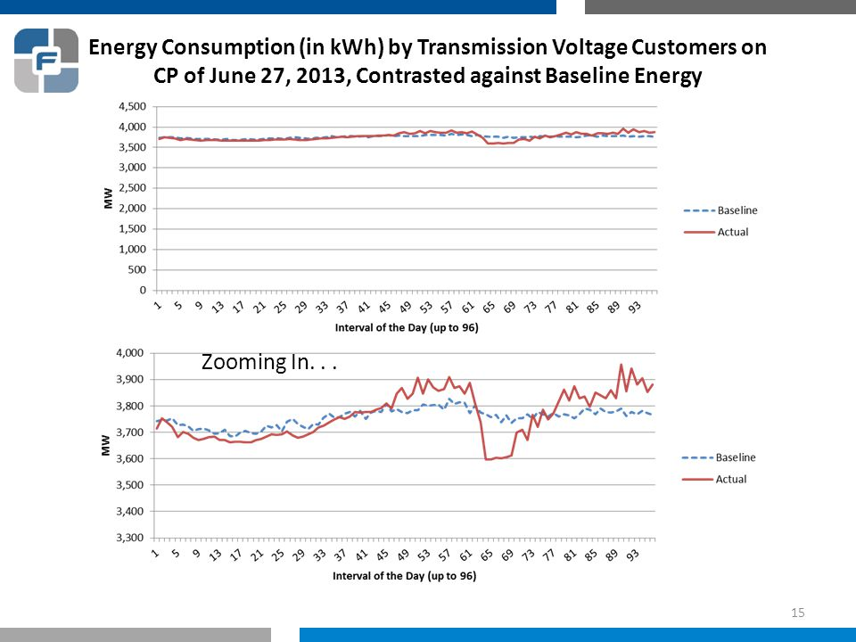 Energy Consumption (in kWh) by Transmission Voltage Customers on CP of June 27, 2013, Contrasted against Baseline Energy 15 Zooming In...