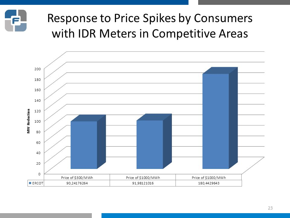 Response to Price Spikes by Consumers with IDR Meters in Competitive Areas 23