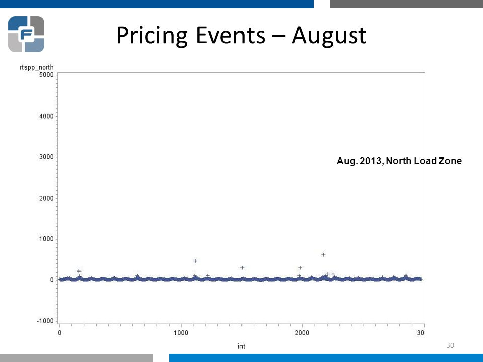 Pricing Events – August Aug. 2013, North Load Zone 30