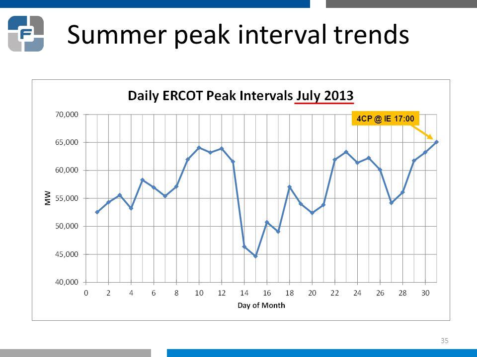 Summer peak interval trends 4CP @ IE 17:00 35