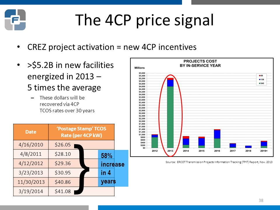 38 The 4CP price signal CREZ project activation = new 4CP incentives >$5.2B in new facilities energized in 2013 – 5 times the average – These dollars will be recovered via 4CP TCOS rates over 30 years Source: ERCOT Transmission Projects Information Tracking (TPIT) Report, Nov.