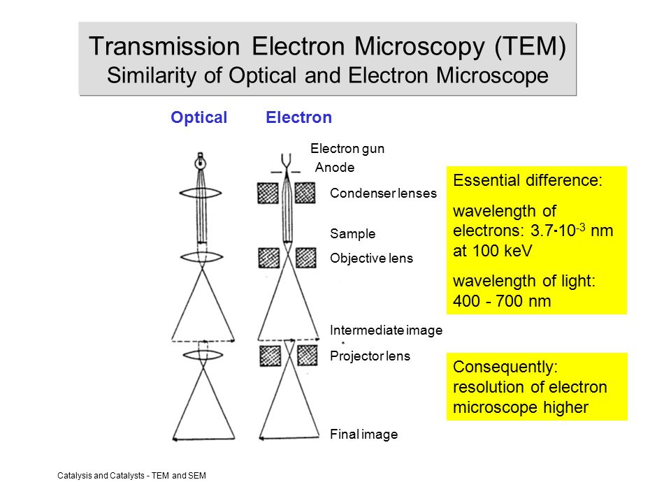 Catalysis and Catalysts - TEM and SEM Transmission Electron Microscopy (TEM) Similarity of Optical and Electron Microscope Optical Electron Electron gun Condenser lenses Objective lens Projector lens Sample Intermediate image Final image Essential difference: wavelength of electrons: 3.7  10 -3 nm at 100 keV wavelength of light: 400 - 700 nm Consequently: resolution of electron microscope higher Anode