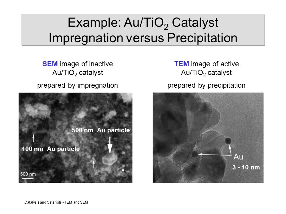 Catalysis and Catalysts - TEM and SEM Example: Au/TiO 2 Catalyst Impregnation versus Precipitation SEM image of inactive Au/TiO 2 catalyst prepared by impregnation TEM image of active Au/TiO 2 catalyst prepared by precipitation 100 nm Au particle 500 nm Au particle 3 - 10 nm