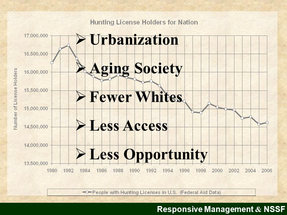  Urbanization  Aging Society  Fewer Whites  Less Access  Less Opportunity