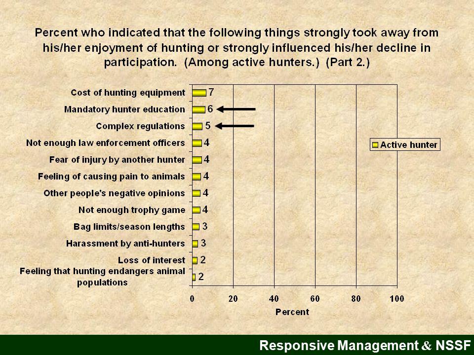 Reasons for Hunting Desertion
