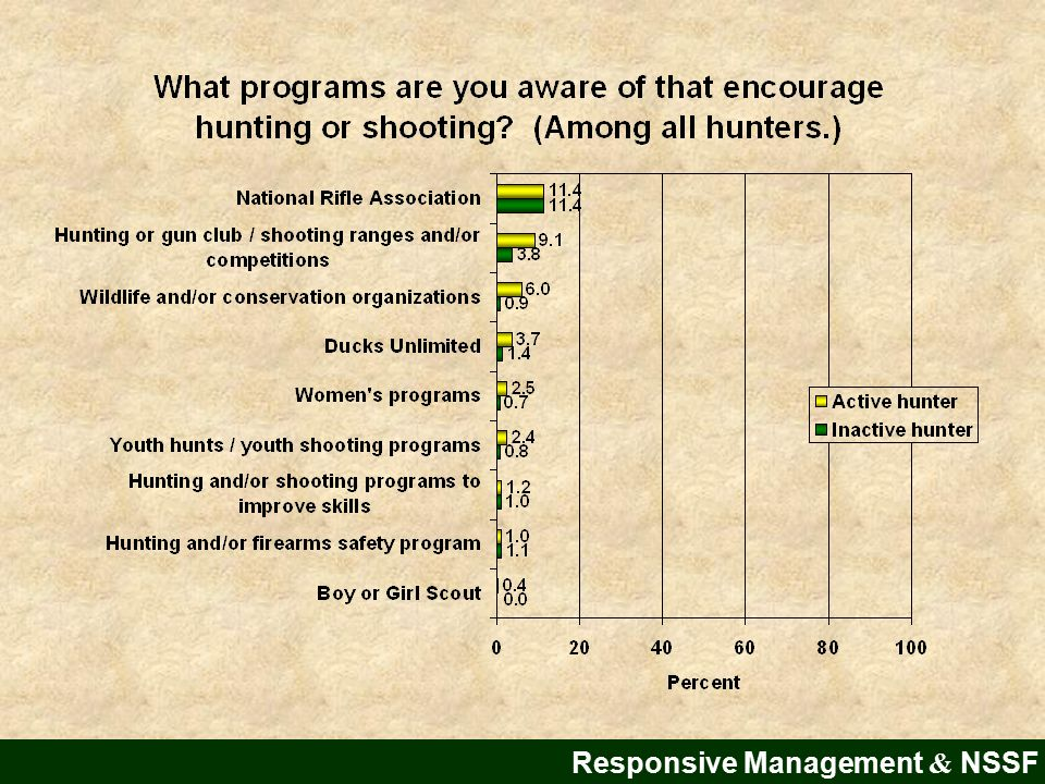 Responsive Management & NSSF