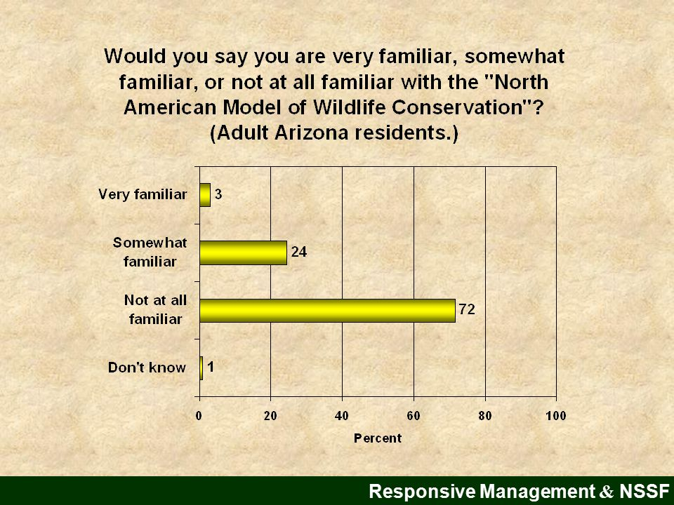 Public Opinion on the Shooting Sports