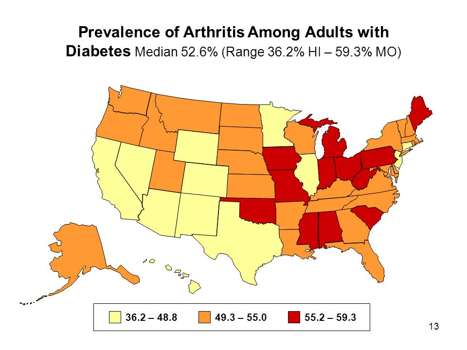 13 Prevalence of Arthritis Among Adults with Diabetes Median 52.6% (Range 36.2% HI – 59.3% MO) 36.2 – 48.849.3 – 55.055.2 – 59.3