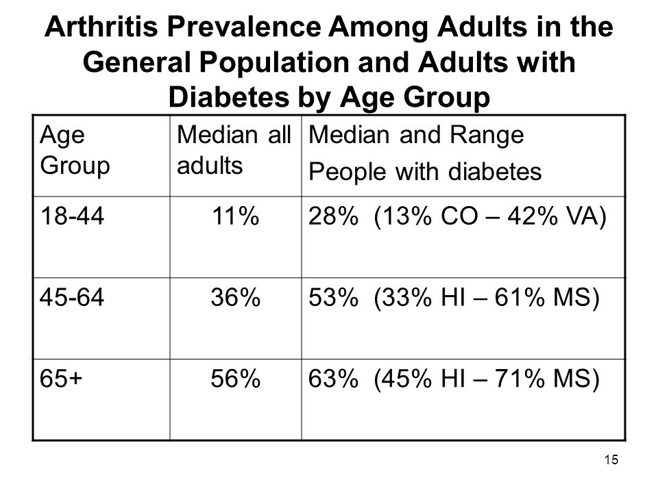 15 Arthritis Prevalence Among Adults in the General Population and Adults with Diabetes by Age Group Age Group Median all adults Median and Range People with diabetes 18-4411%28% (13% CO – 42% VA) 45-6436%53% (33% HI – 61% MS) 65+56%63% (45% HI – 71% MS)