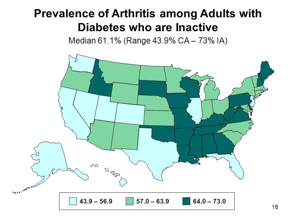 16 Prevalence of Arthritis among Adults with Diabetes who are Inactive Median 61.1% (Range 43.9% CA – 73% IA) 43.9 – 56.957.0 – 63.964.0 – 73.0
