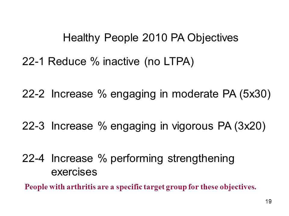 19 Healthy People 2010 PA Objectives 22-1 Reduce % inactive (no LTPA) 22-2 Increase % engaging in moderate PA (5x30) 22-3Increase % engaging in vigorous PA (3x20) 22-4 Increase % performing strengthening exercises People with arthritis are a specific target group for these objectives.