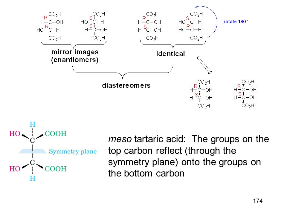 174 meso tartaric acid: The groups on the top carbon reflect (through the symmetry plane) onto the groups on the bottom carbon
