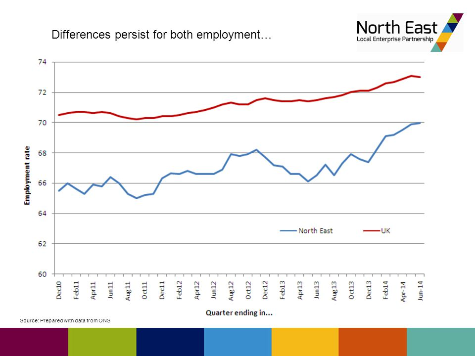 Source: Prepared with data from ONS Differences persist for both employment…