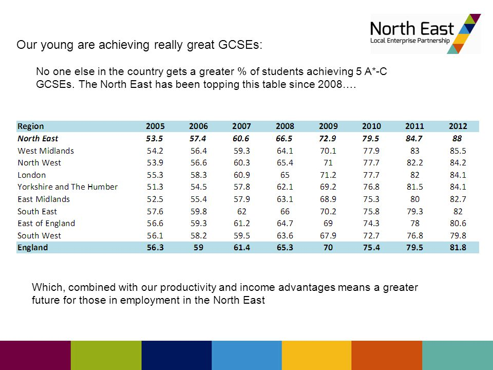 Our young are achieving really great GCSEs: No one else in the country gets a greater % of students achieving 5 A*-C GCSEs.