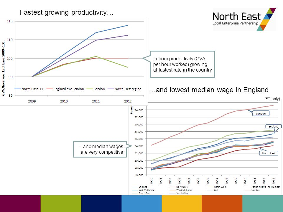High growth in GVA per head… GVA per head growing among highest rates in the country… …while births and deaths of businesses (as % of registered businesses) are on a par with the national figures...