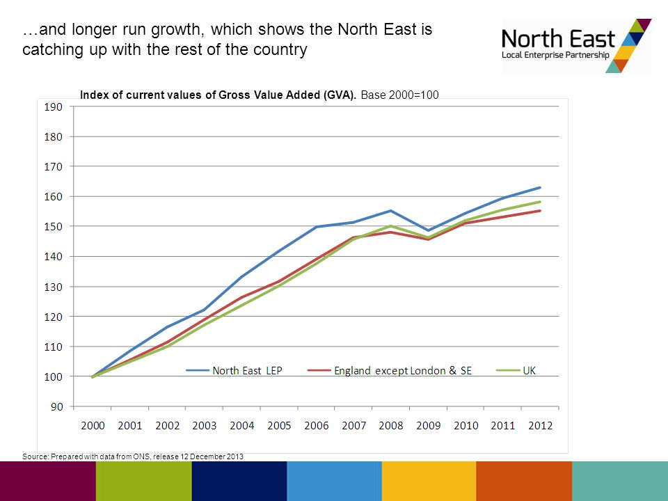 Source: Prepared with data from ONS, release 12 December 2013 …and longer run growth, which shows the North East is catching up with the rest of the country Index of current values of Gross Value Added (GVA).