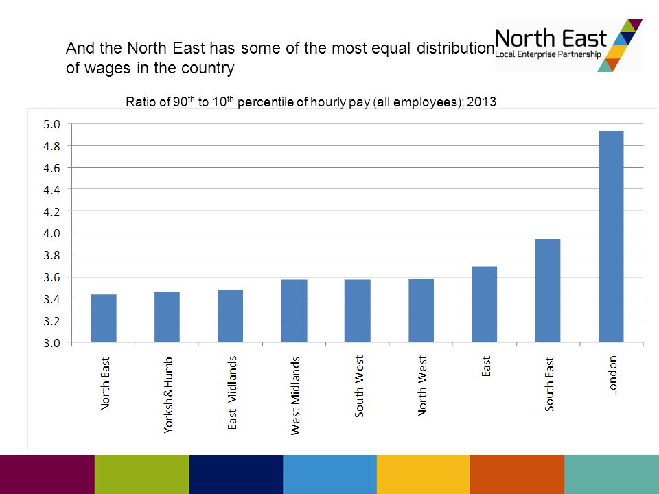 Ratio of 90 th to 10 th percentile of hourly pay (all employees); 2013 And the North East has some of the most equal distribution of wages in the country
