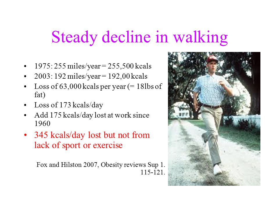 Steady decline in walking 1975: 255 miles/year = 255,500 kcals 2003: 192 miles/year = 192,00 kcals Loss of 63,000 kcals per year (= 18lbs of fat) Loss