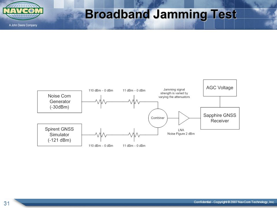 Confidential - Copyright © 2007 NavCom Technology, Inc. 31 Broadband Jamming Test