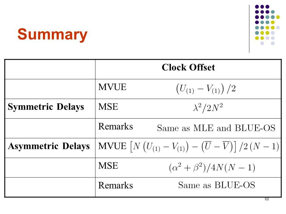 60 Summary Clock Offset MVUE Symmetric DelaysMSE Remarks Asymmetric DelaysMVUE MSE Remarks