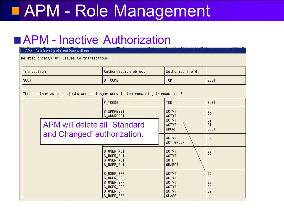 APM - Role Management APM - Inactive Authorization APM will delete all Standard and Changed authorization.