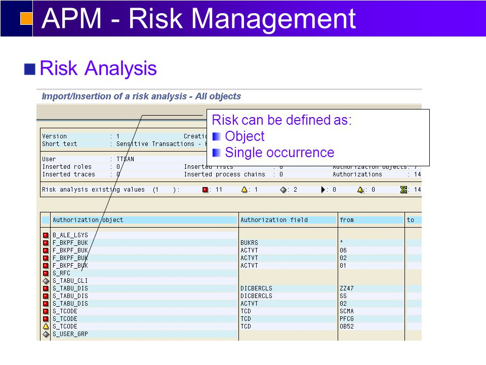 APM - Risk Management Risk can be defined as: Object Single occurrence Risk Analysis