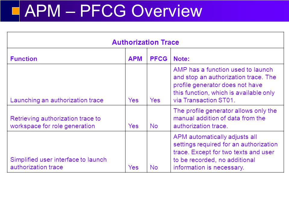 APM – PFCG Overview Authorization Trace FunctionAPMPFCGNote: Launching an authorization traceYes AMP has a function used to launch and stop an authorization trace.