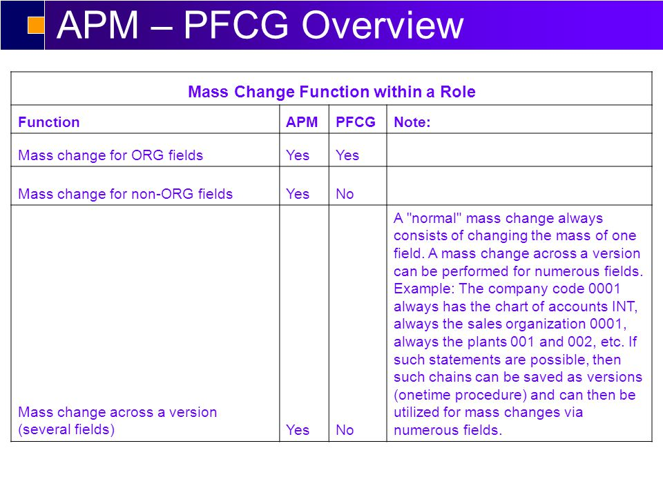APM – PFCG Overview Mass Change Function within a Role FunctionAPMPFCGNote: Mass change for ORG fieldsYes Mass change for non-ORG fieldsYesNo Mass change across a version (several fields)YesNo A normal mass change always consists of changing the mass of one field.