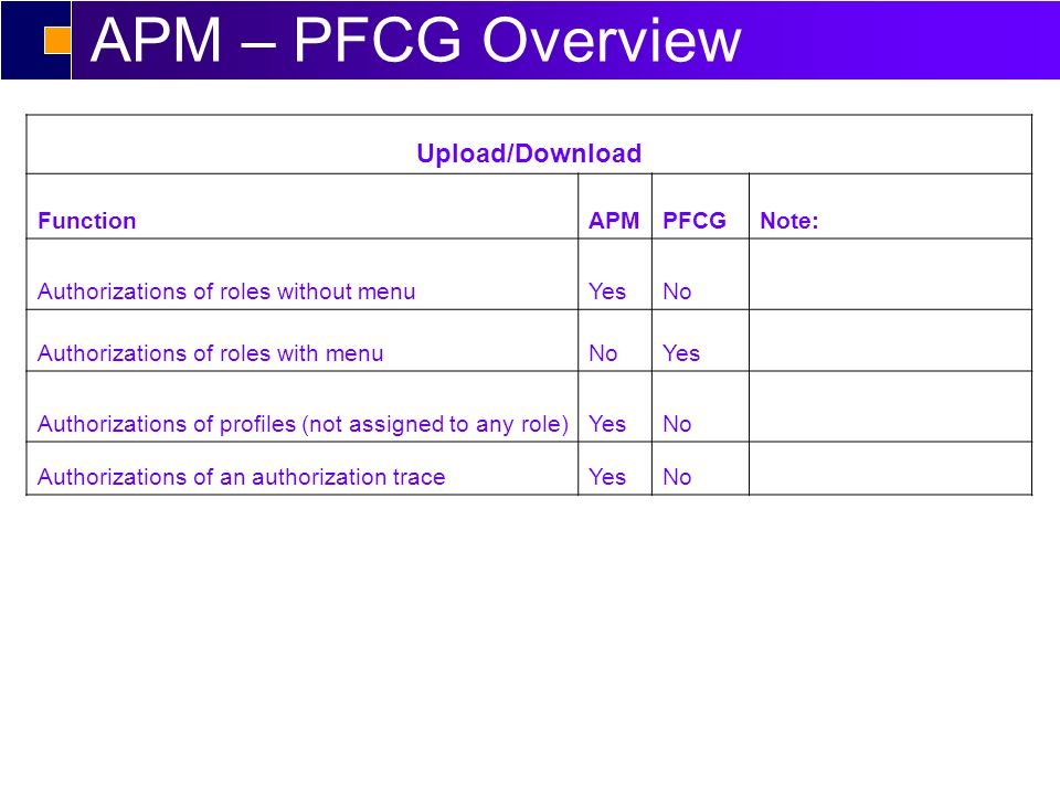 APM - Role Management PFCG - Inactive Authorization Remove value 01, 06, 24