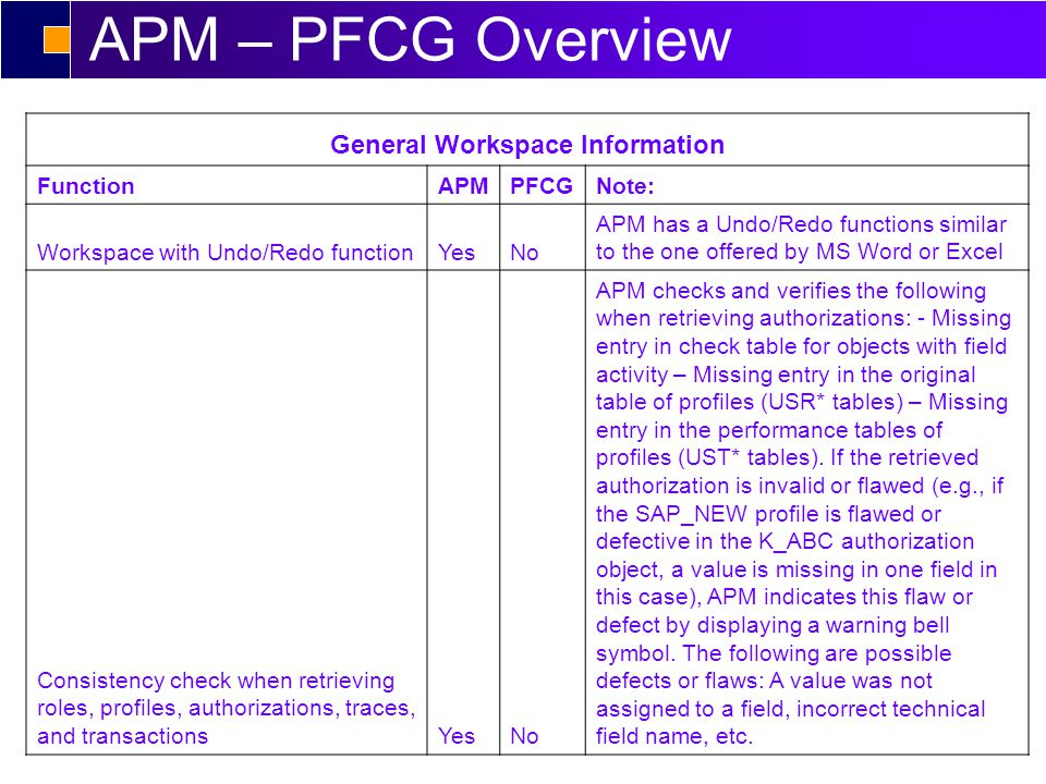 APM – PFCG Overview General Workspace Information FunctionAPMPFCGNote: Workspace with Undo/Redo functionYesNo APM has a Undo/Redo functions similar to the one offered by MS Word or Excel Consistency check when retrieving roles, profiles, authorizations, traces, and transactionsYesNo APM checks and verifies the following when retrieving authorizations: - Missing entry in check table for objects with field activity – Missing entry in the original table of profiles (USR* tables) – Missing entry in the performance tables of profiles (UST* tables).