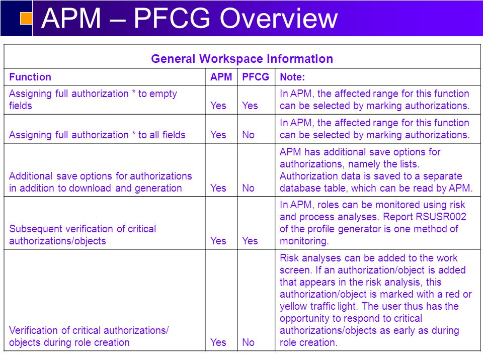 APM – PFCG Overview Role Creation via Transactions FunctionAPMPFCGNote: Transaction synchronization when adding transactions to role menuYes Transaction synchronization when deleting transactions from role menu ( Activity authorization field was not changed manually)Yes Transaction synchronization when deleting transactions from role menu ( Activity authorization field was changed manually)YesNo The delete routine of the profile generator is no longer effective as soon as the Activity field was manually changed.
