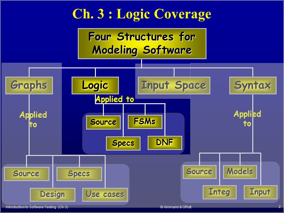 Introduction to Software Testing (Ch 3) © Ammann & Offutt 2 Ch. 3 : Logic Coverage Four Structures for Modeling Software Graphs Logic Input Space Synt