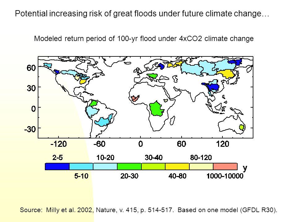 Modeled return period of 100-yr flood under 4xCO2 climate change Source: Milly et al. 2002, Nature, v. 415, p. 514-517. Based on one model (GFDL R30).